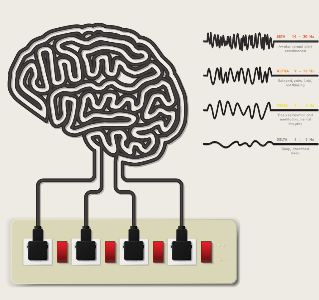 How Brainwaves work with Neurofeedback Therapy